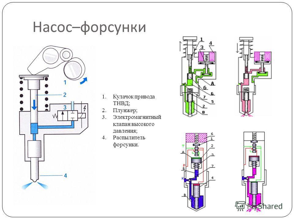Насос – форсунки 1.Кулачок привода ТНВД; 2.Плунжер; 3.Электромагнитный клапан высокого давления; 4.Распылитель форсунки.