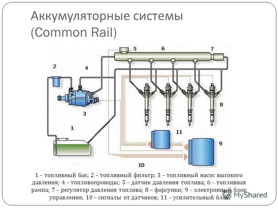 Аккумуляторные системы (Common Rail) 1 – топливный бак ; 2 – топливный фильтр ; 3 – топливный насос высокого давления ; 4 – топливопроводы ; 5 – датчик давления топлива ; 6 – топливная рампа ; 7 – регулятор давления топлива ; 8 – форсунки ; 9 – элект