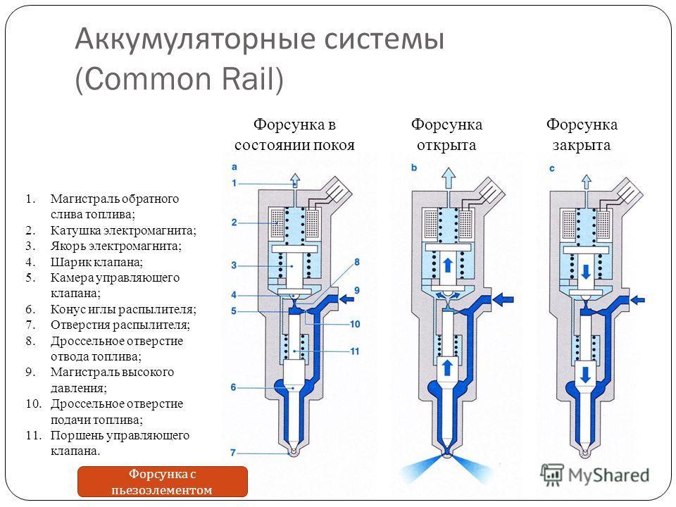 Аккумуляторные системы (Common Rail) Форсунка в состоянии покоя Форсунка открыта Форсунка закрыта 1.Магистраль обратного слива топлива; 2.Катушка электромагнита; 3.Якорь электромагнита; 4.Шарик клапана; 5.Камера управляющего клапана; 6.Конус иглы рас