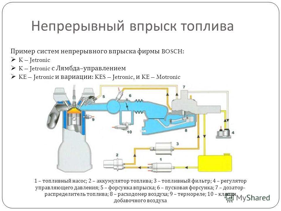 Непрерывный впрыск топлива Пример систем непрерывного впрыска фирмы BOSCH: K – Jetronic K – Jetronic с Лямбда – управлением KE – Jetronic и вариации : KES – Jetronic, и KE – Motronic 1 – топливный насос ; 2 – аккумулятор топлива ; 3 – топливный фильт