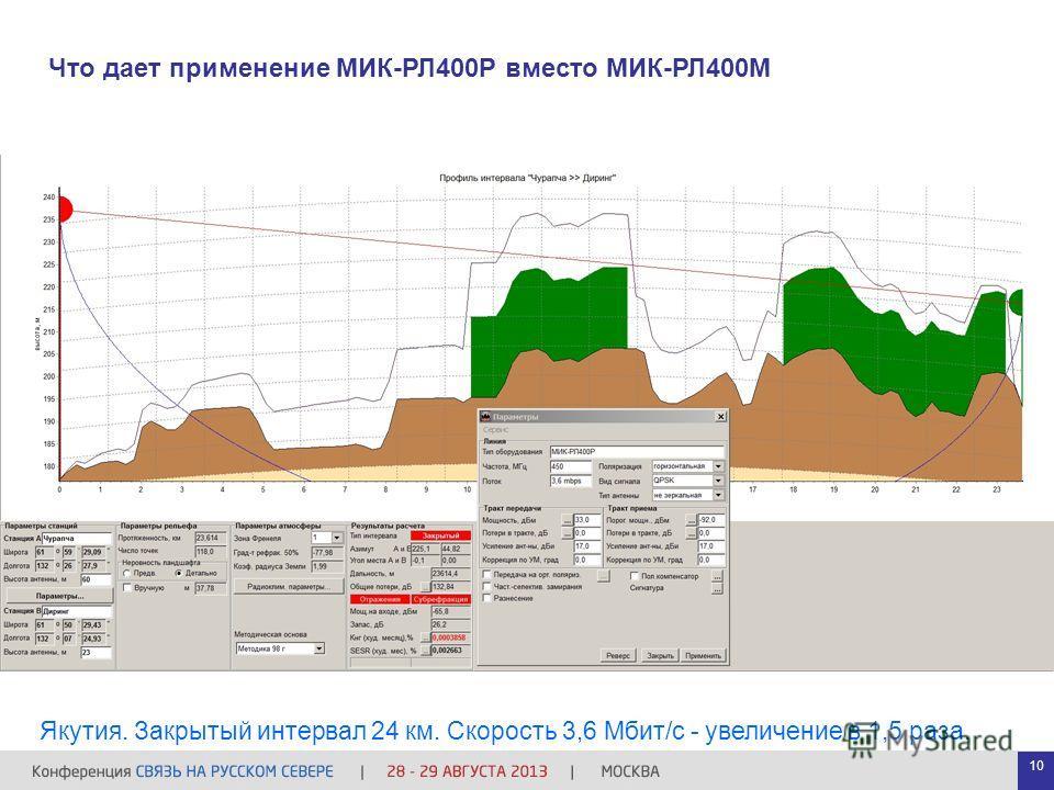 Что дает применение МИК-РЛ400Р вместо МИК-РЛ400М Якутия. Закрытый интервал 24 км. Скорость 3,6 Мбит/с - увеличение в 1,5 раза. 10