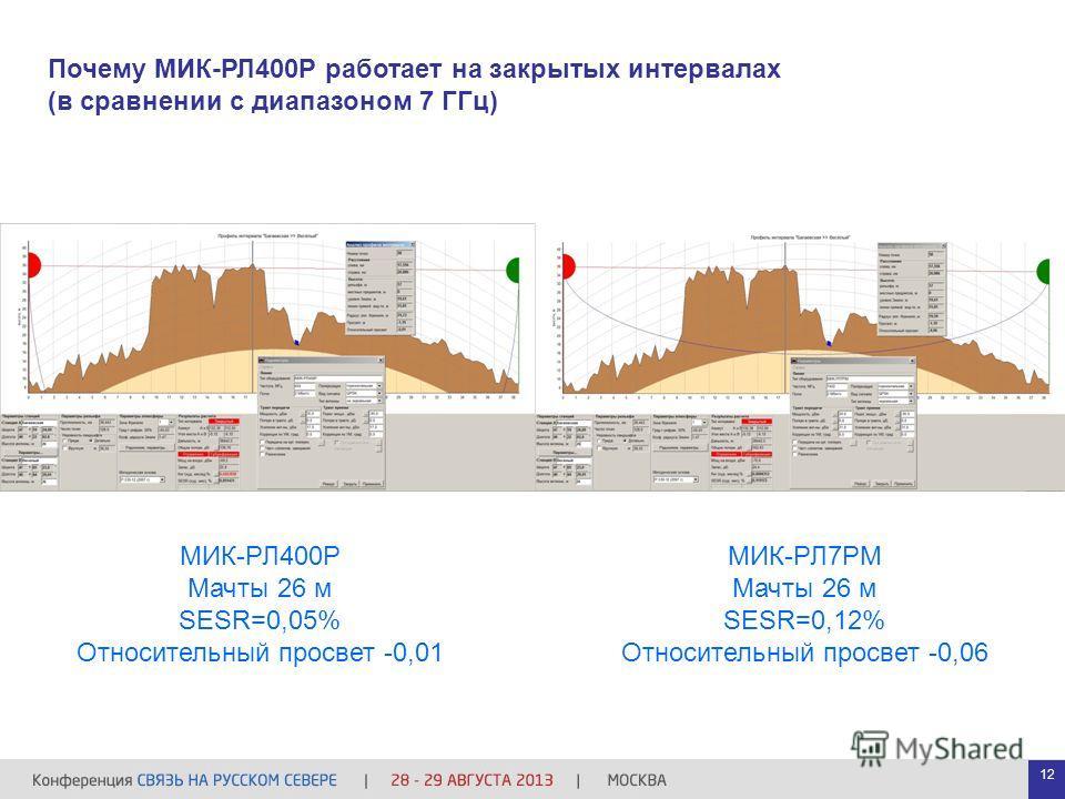 Почему МИК-РЛ400Р работает на закрытых интервалах (в сравнении с диапазоном 7 ГГц) МИК-РЛ400Р Мачты 26 м SESR=0,05% Относительный просвет -0,01 МИК-РЛ7РМ Мачты 26 м SESR=0,12% Относительный просвет -0,06 12