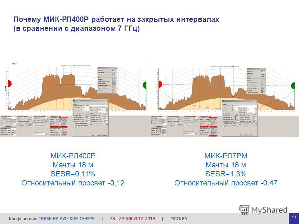 Почему МИК-РЛ400Р работает на закрытых интервалах (в сравнении с диапазоном 7 ГГц) МИК-РЛ400Р Мачты 18 м SESR=0,11% Относительный просвет -0,12 МИК-РЛ7РМ Мачты 18 м SESR=1,3% Относительный просвет -0,47 13