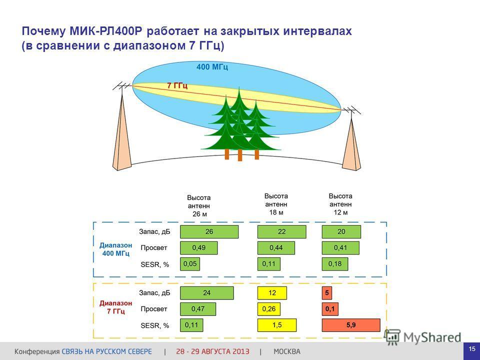 Почему МИК-РЛ400Р работает на закрытых интервалах (в сравнении с диапазоном 7 ГГц) 15