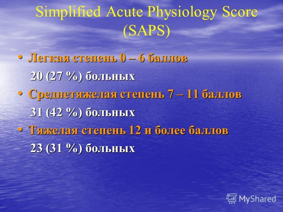 Simplified Acute Physiology Score (SAPS) Легкая степень 0 – 6 баллов Легкая степень 0 – 6 баллов 20 (27 %) больных 20 (27 %) больных Среднетяжелая степень 7 – 11 баллов Среднетяжелая степень 7 – 11 баллов 31 (42 %) больных 31 (42 %) больных Тяжелая с