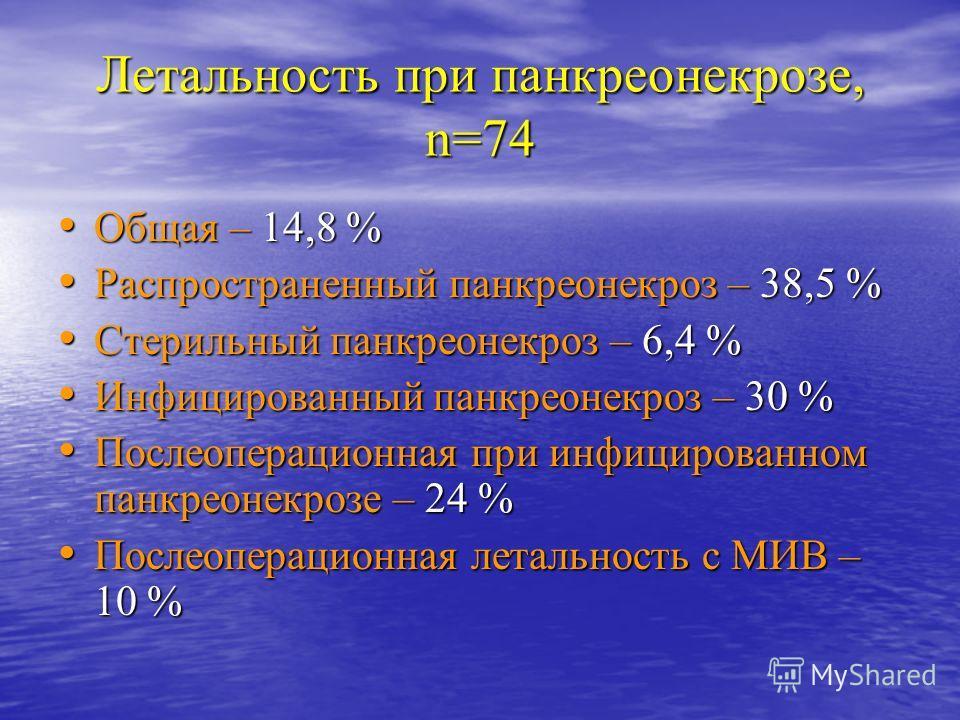 Летальность при панкреонекрозе, n=74 Общая – 14,8 % Общая – 14,8 % Распространенный панкреонекроз – 38,5 % Распространенный панкреонекроз – 38,5 % Стерильный панкреонекроз – 6,4 % Стерильный панкреонекроз – 6,4 % Инфицированный панкреонекроз – 30 % И