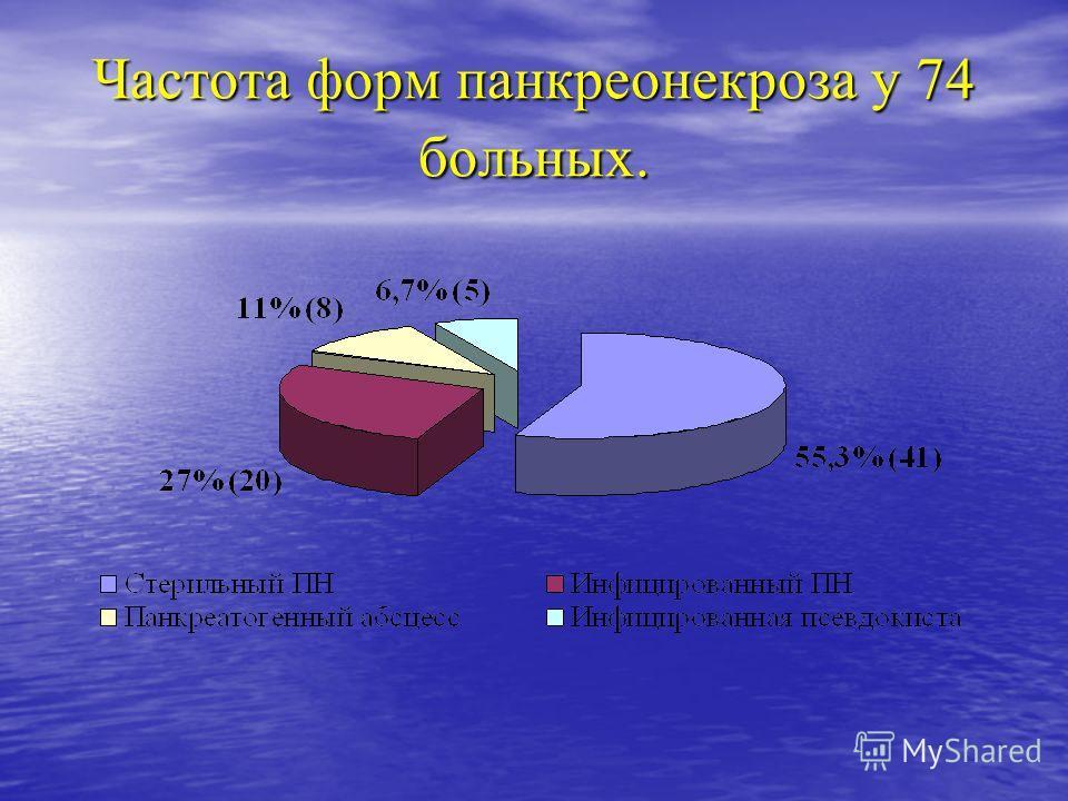 Частота форм панкреонекроза у 74 больных.