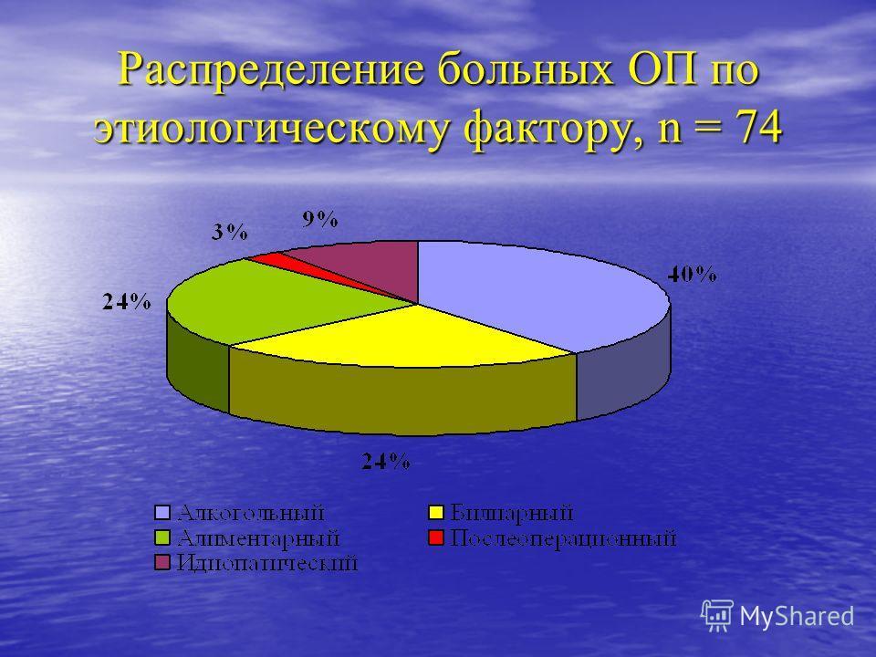 Распределение больных ОП по этиологическому фактору, n = 74