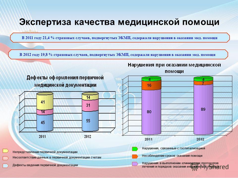 Экспертиза качества медицинской помощи В 2011 году 21,4 % страховых случаев, подвергнутых ЭКМП, содержали нарушения в оказании мед. помощи В 2012 году 19,8 % страховых случаев, подвергнутых ЭКМП, содержали нарушения в оказании мед. помощи Непредставл