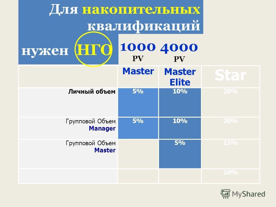 MasterMaster Elite Star Личный объем5%10%10%20% Групповой Объем Manager 5%10%10%20% Групповой Объем Маster 5%5%15% 10% 1000 PV нужен НГО Для накопительных квалификаций 4000 PV