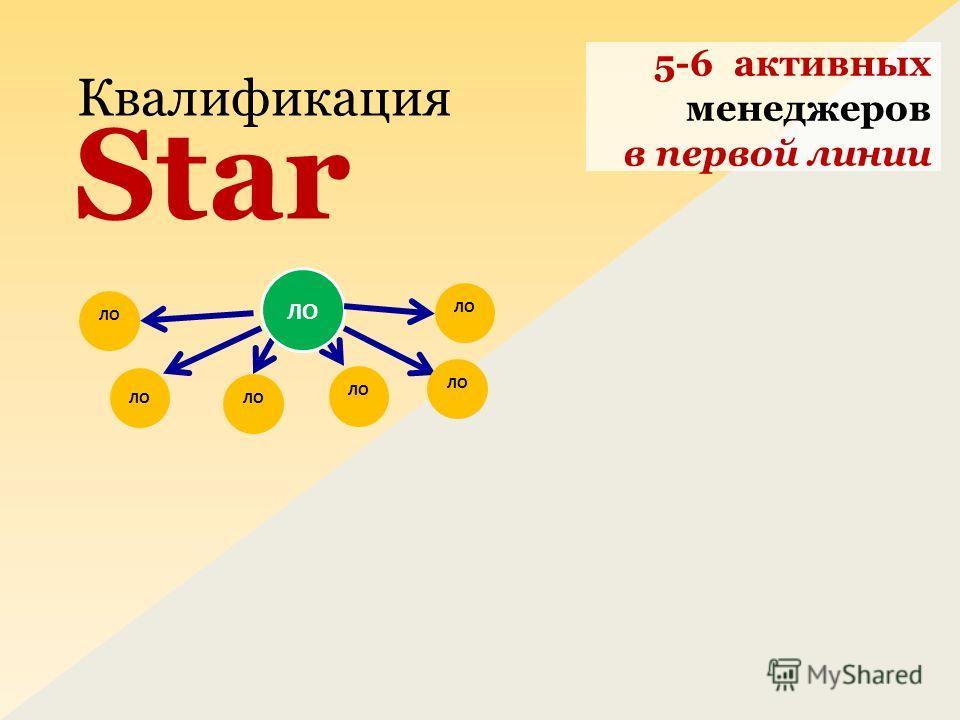 5-6 активных менеджеров в первой линии Квалификация Star ЛО