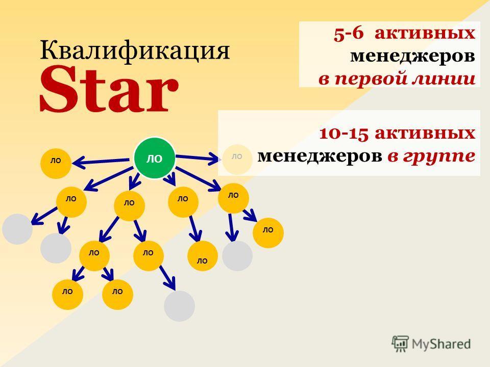 5-6 активных менеджеров в первой линии Квалификация Star ЛО 10-15 активных менеджеров в группе