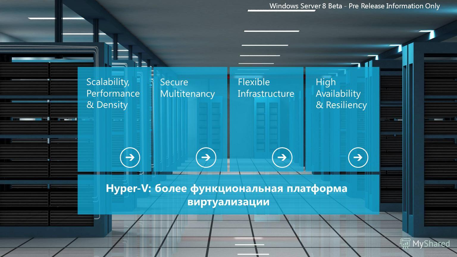 Scalability, Performance & Density Secure Multitenancy Flexible Infrastructure High Availability & Resiliency Windows Server 8 Beta - Pre Release Information Only Hyper-V: более функциональная платформа виртуализации