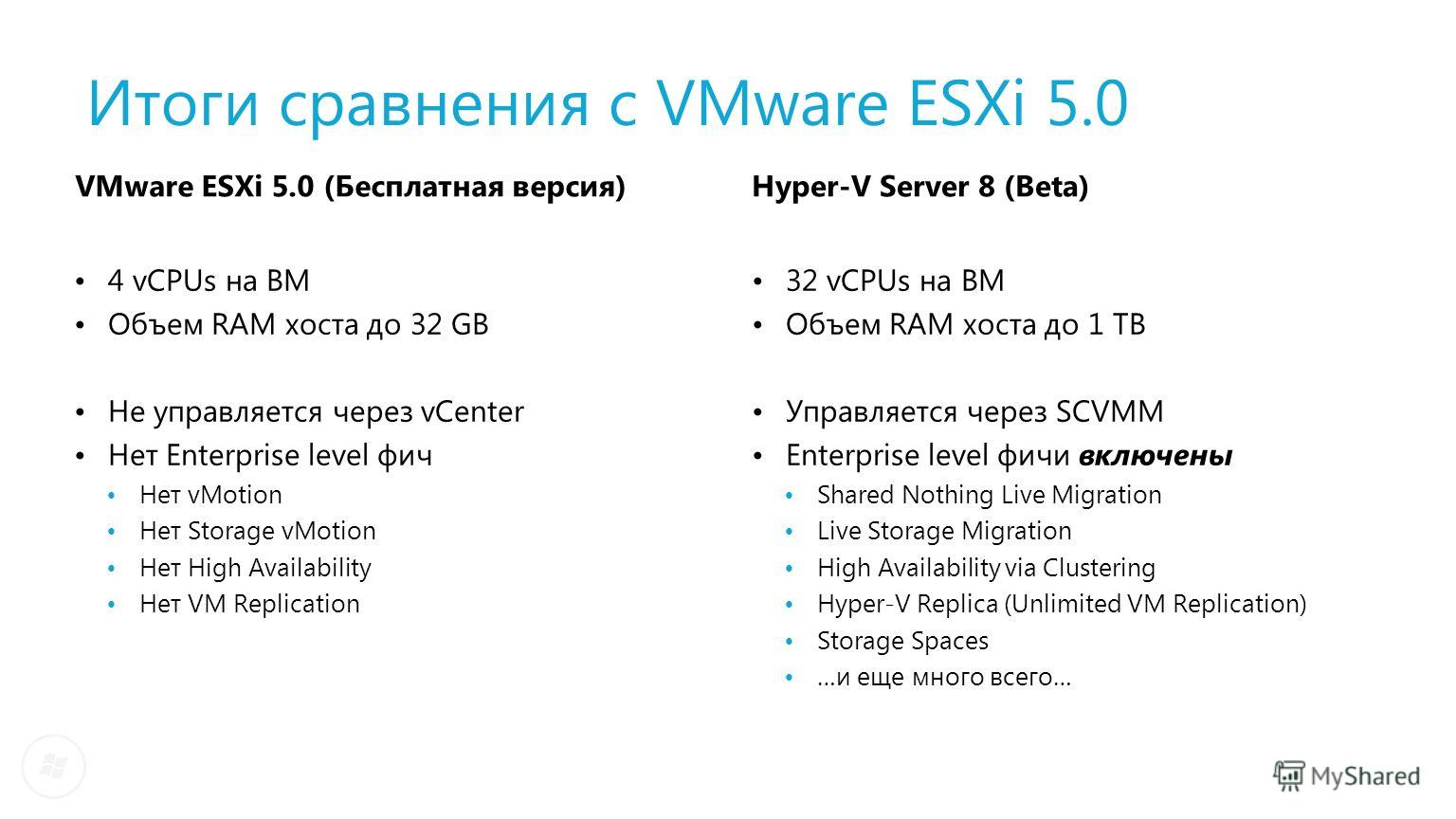 Итоги сравнения с VMware ESXi 5.0 4 vCPUs на ВМ Объем RAM хоста до 32 GB Не управляется через vCenter Нет Enterprise level фич Нет vMotion Нет Storage vMotion Нет High Availability Нет VM Replication Hyper-V Server 8 (Beta) 32 vCPUs на ВМ Объем RAM х