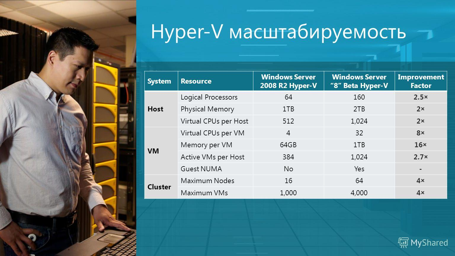 5 Hyper-V масштабируемость SystemResource Windows Server 2008 R2 Hyper-V Windows Server 8 Beta Hyper-V Improvement Factor Host Logical Processors641602.5× Physical Memory1TB2TB2× Virtual CPUs per Host5121,0242× VM Virtual CPUs per VM4328× Memory per