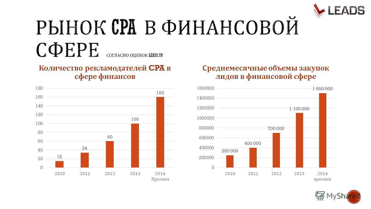 Количество рекламодателей CPA в сфере финансов Среднемесячные объемы закупок лидов в финансовой сфере
