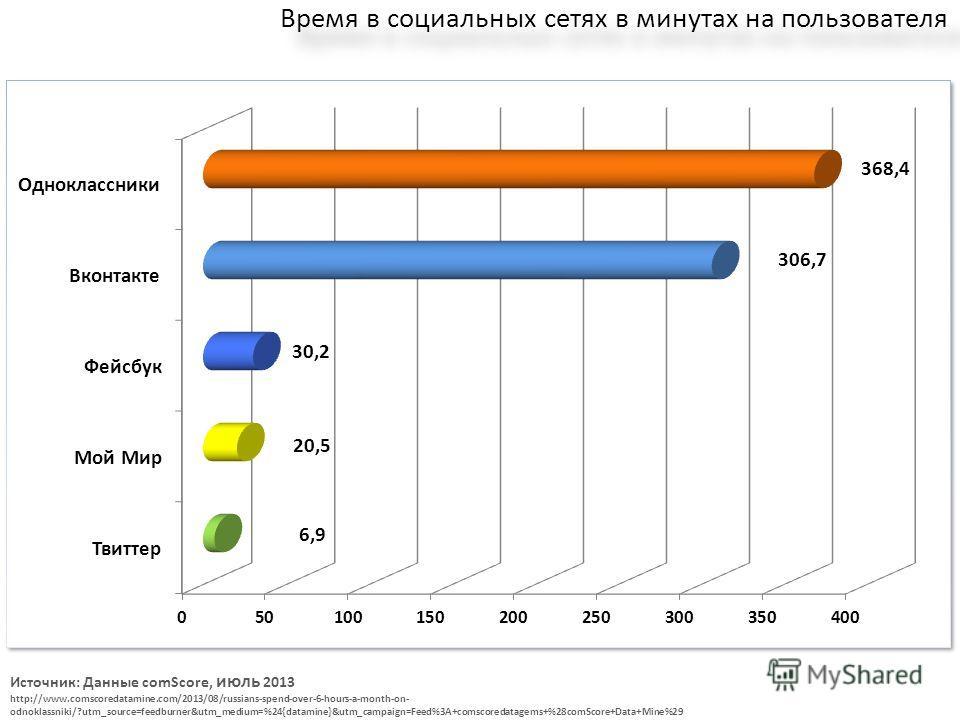 Время в социальных сетях в минутах на пользователя Источник: Данные comScore, июль 2013 http://www.comscoredatamine.com/2013/08/russians-spend-over-6-hours-a-month-on- odnoklassniki/?utm_source=feedburner&utm_medium=%24{datamine}&utm_campaign=Feed%3A