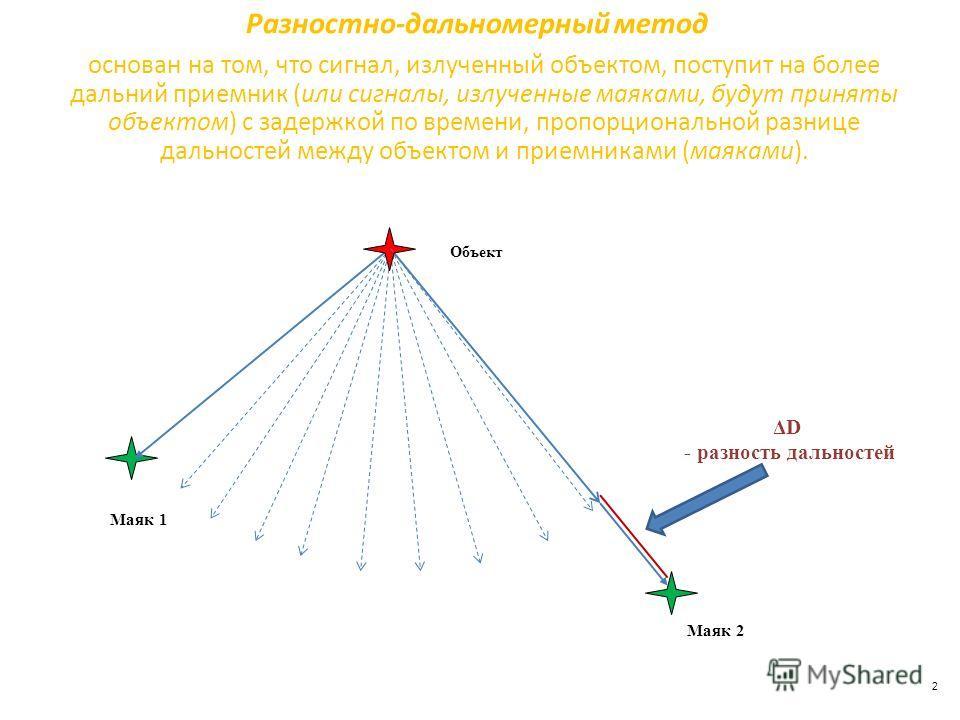 Разностно-дальномерный метод 2 основан на том, что сигнал, излученный объектом, поступит на более дальний приемник (или сигналы, излученные маяками, будут приняты объектом) с задержкой по времени, пропорциональной разнице дальностей между объектом и