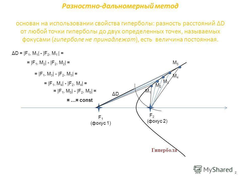 2 основан на использовании свойства гиперболы: разность расстояний ΔD от любой точки гиперболы до двух определенных точек, называемых фокусами (гиперболе не принадлежат), есть величина постоянная. Гипербола Разностно-дальномерный метод М1М1 М5М5 F 1