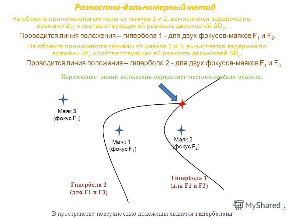 2 На объекте принимаются сигналы от маяков 1 и 2, вычисляется задержка по времени Δt 1 и соответствующая ей разность дальностей ΔD 1. Гипербола 1 (для F1 и F2) Разностно-дальномерный метод Маяк 1 (фокус F 1 ) Маяк 2 (фокус F 2 ) Маяк 3 (фокус F 3 ) Г