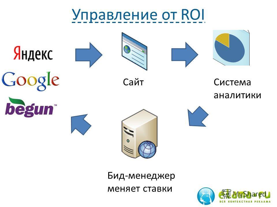 Управление от ROI 54 Бид-менеджер меняет ставки СайтСистема аналитики