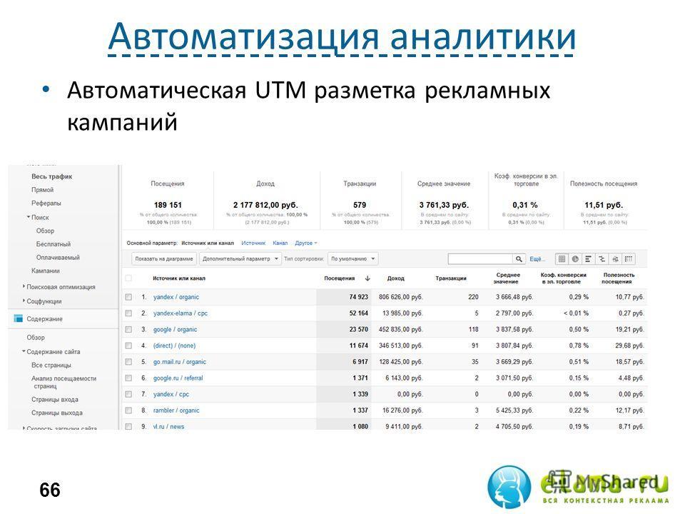 Автоматизация аналитики Автоматическая UTM разметка рекламных кампаний 66
