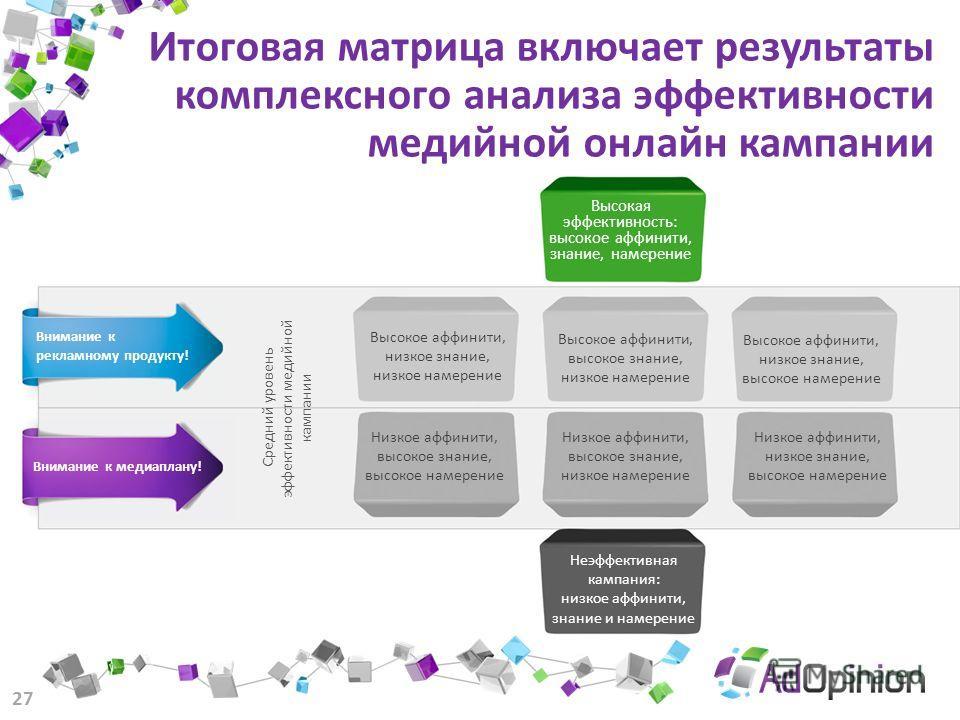 Итоговая матрица включает результаты комплексного анализа эффективности медийной онлайн кампании 27 Высокая эффективность: высокое аффинити, знание, намерение Внимание к рекламному продукту! Внимание к медиаплану! Неэффективная кампания: низкое аффин