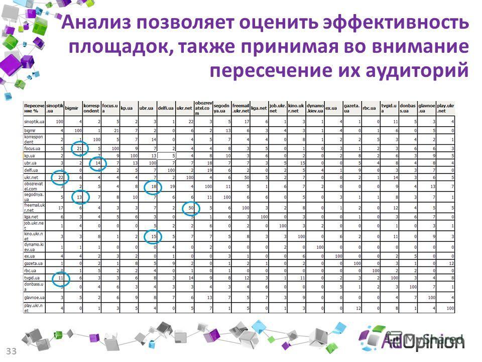 Анализ позволяет оценить эффективность площадок, также принимая во внимание пересечение их аудиторий 33 Код счетчика для баннера