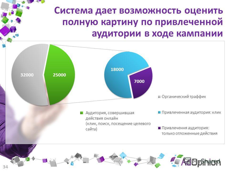 Система дает возможность оценить полную картину по привлеченной аудитории в ходе кампании 34 Аудитория, совершившая действия онлайн (клик, поиск, посещение целевого сайта)
