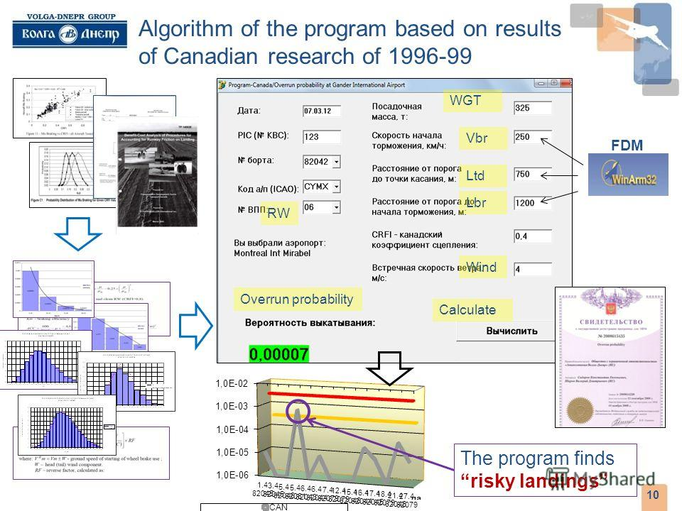 Algorithm of the program based on results of Canadian research of 1996-99 10 The program finds risky landings FDM Overrun probability Calculate Wind Lbr Ltd WGT Vbr RW