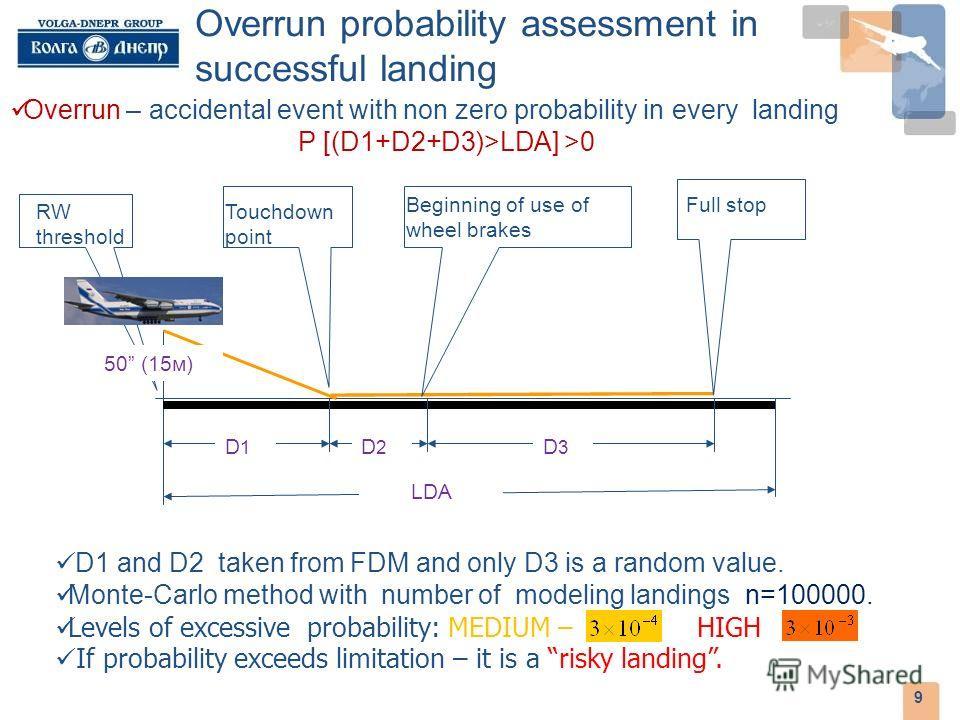 Overrun probability assessment in successful landing 9 D1D1 D2D2 D3D3 LLDA 50 (15м) Touchdown point Beginning of use of wheel brakes Full stop D 1 – воздушный участок D 2 – промежуточный участок D 3 – участок торможения RW threshold D1D1 D1 and D2 ta