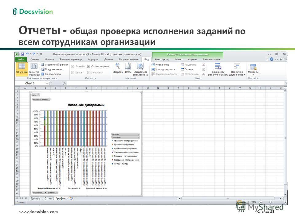 www.docsvision.com Слайд: 28 Отчеты - общая проверка исполнения заданий по всем сотрудникам организации Настроены отчеты заданиям и заданиям за период Сохранить данные в виде отчета