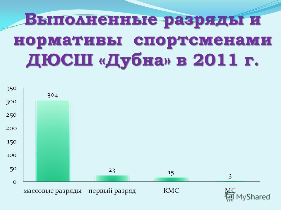 Выполненные разряды и нормативы спортсменами ДЮСШ «Дубна» в 2011 г.