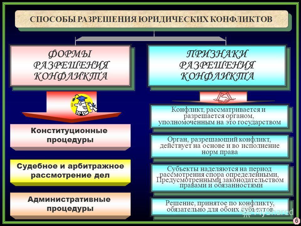 СПОСОБЫ РАЗРЕШЕНИЯ ЮРИДИЧЕСКИХ КОНФЛИКТОВ ФОРМЫ РАЗРЕШЕНИЯ КОНФЛИКТА ФОРМЫ РАЗРЕШЕНИЯ КОНФЛИКТА ПРИЗНАКИ РАЗРЕШЕНИЯ КОНФЛИКТА ПРИЗНАКИ РАЗРЕШЕНИЯ КОНФЛИКТА Конституционные процедуры Судебное и арбитражное рассмотрение дел Административные процедуры К