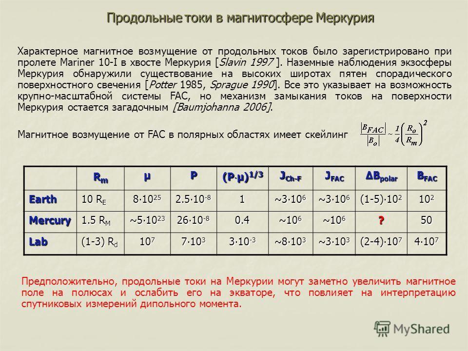 Продольные токи в магнитосфере Меркурия RmRmRmRmμP (P μ) 1/3 J Ch-F J FAC ΔB polar B FAC Earth 10 R E 810 25 2.510 -8 1 ~310 6 (1-5)10 2 10 2 Mercury 1.5 R M ~510 23 2610 -8 0.4 ~10 6 ?50 Lab (1-3) R d 10 7 710 3 310 -3 ~810 3 ~310 3 (2-4)10 7 410 7