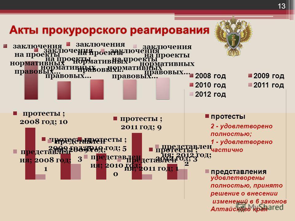 Акты прокурорского реагирования 2 - удовлетворено полностью; 1 - удовлетворено частично удовлетворены полностью, принято решение о внесении изменений в 6 законов Алтайского края 13