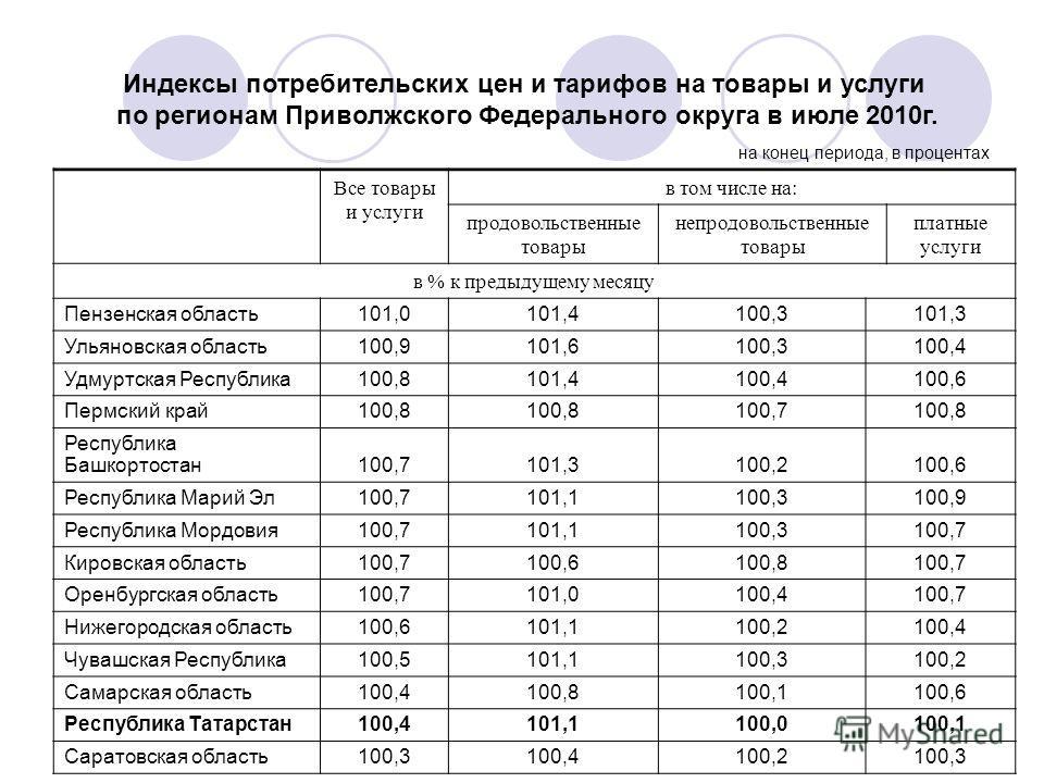 Индексы потребительских цен и тарифов на товары и услуги по регионам Приволжского Федерального округа в июле 2010г. на конец периода, в процентах Все товары и услуги в том числе на: продовольственные товары непродовольственные товары платные услуги в