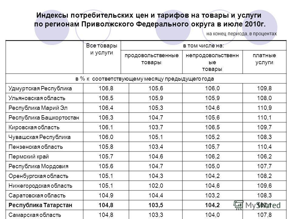 Индексы потребительских цен и тарифов на товары и услуги по регионам Приволжского Федерального округа в июле 2010г. на конец периода, в процентах Все товары и услуги в том числе на: продовольственные товары непродовольственн ые товары платные услуги
