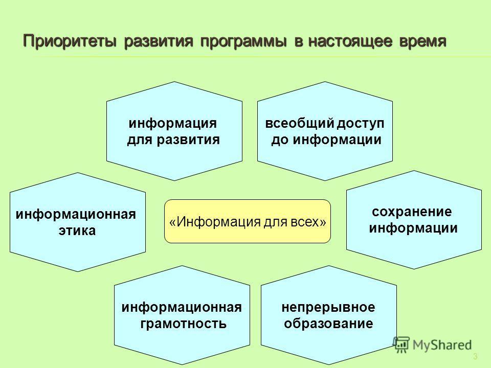 Приоритеты развития программы в настоящее время 3 «Информация для всех» информационная этика информация для развития всеобщий доступ до информации сохранение информации информационная грамотность непрерывное образование