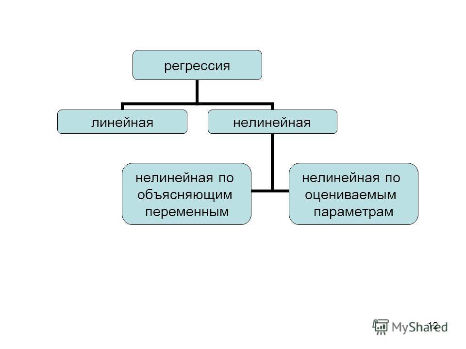 12 регрессия линейнаянелинейная нелинейная по объясняющим переменным нелинейная по оцениваемым параметрам