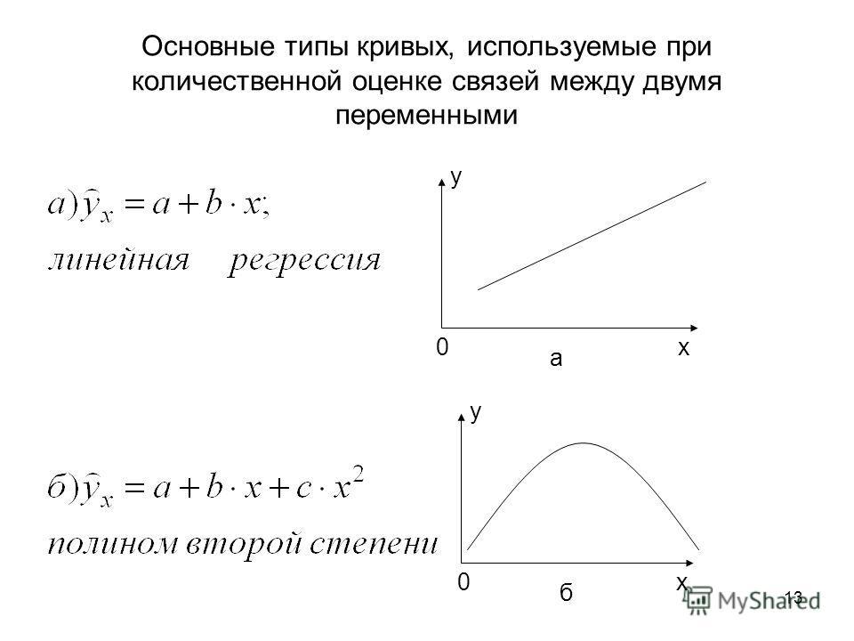 13 Основные типы кривых, используемые при количественной оценке связей между двумя переменными 0х y a 0х y б