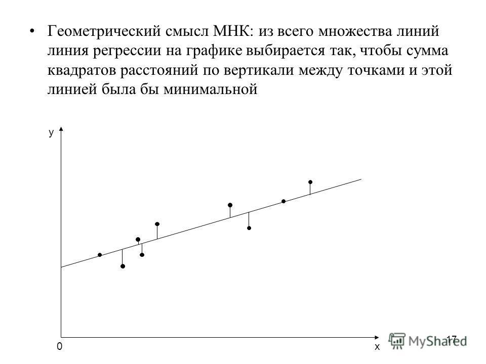 17 Геометрический смысл МНК: из всего множества линий линия регрессии на графике выбирается так, чтобы сумма квадратов расстояний по вертикали между точками и этой линией была бы минимальной х0 у