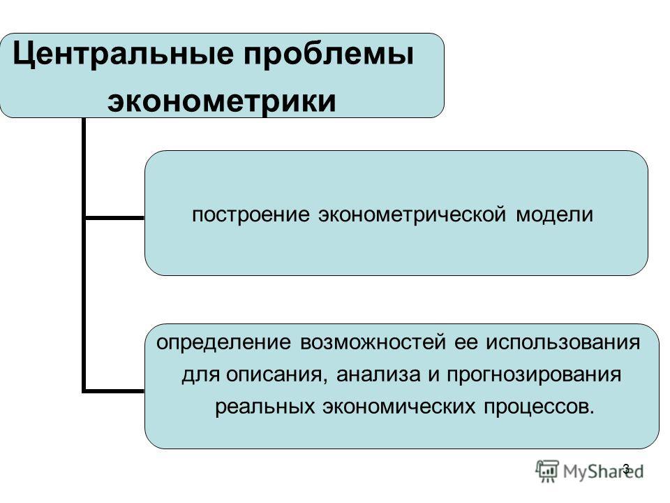 3 Центральные проблемы эконометрики построение эконометрической модели определение возможностей ее использования для описания, анализа и прогнозирования реальных экономических процессов.