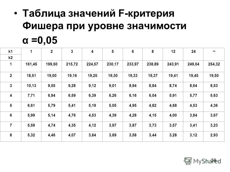 38 Таблица значений F-критерия Фишера при уровне значимости α =0,05 k11 2 3 4 5 6 8 12 24 k2k2 1 161,45 199,50 215,72 224,57 230,17 233,97 238,89 243,91 249,04 254,32 2 18,51 19,00 19,16 19,25 19,30 19,33 19,37 19,41 19,45 19,50 3 10,13 9,55 9,28 9,1