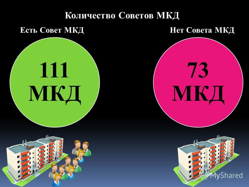 111 МКД 73 МКД Количество Советов МКД Есть Совет МКДНет Совета МКД