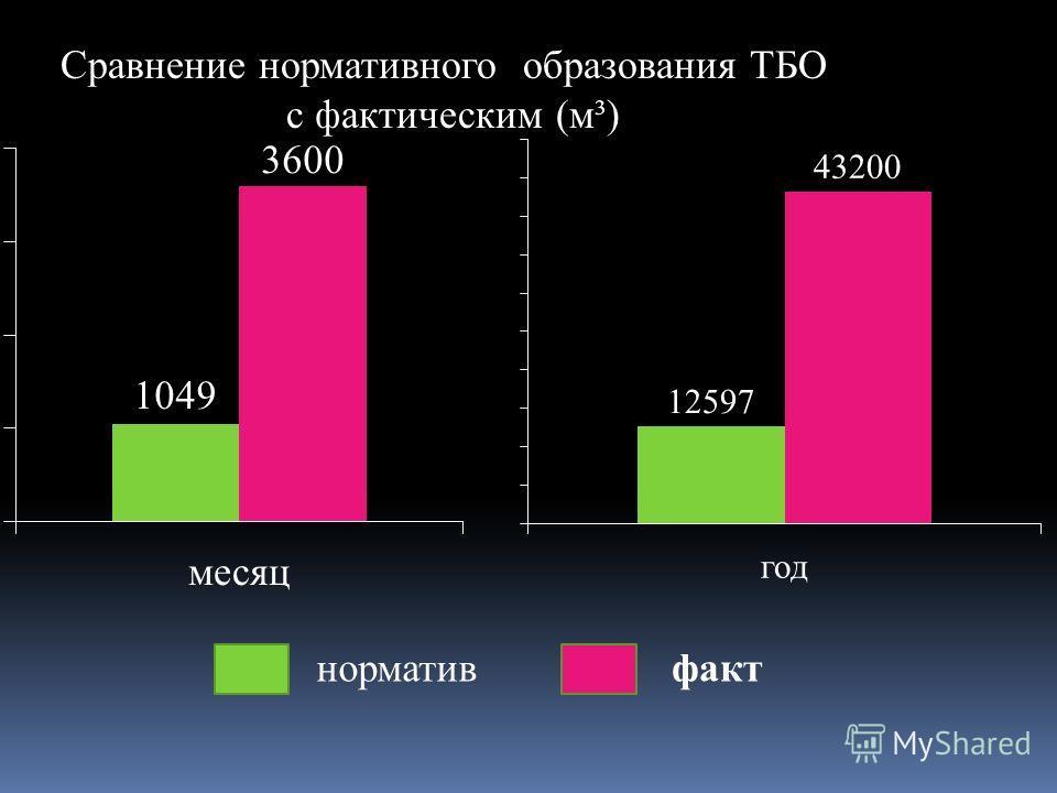 Сравнение нормативного образования ТБО с фактическим (м³) нормативфакт