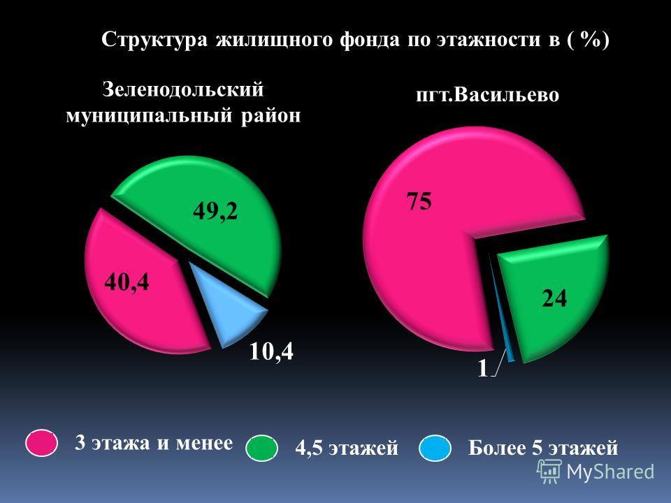 Структура жилищного фонда по этажности в ( %) 3 этажа и менее 4,5 этажейБолее 5 этажей
