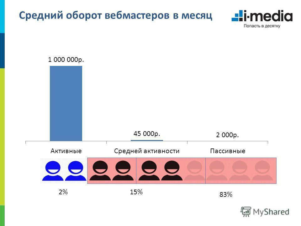 Средний оборот вебмастеров в месяц 2%15% 83%