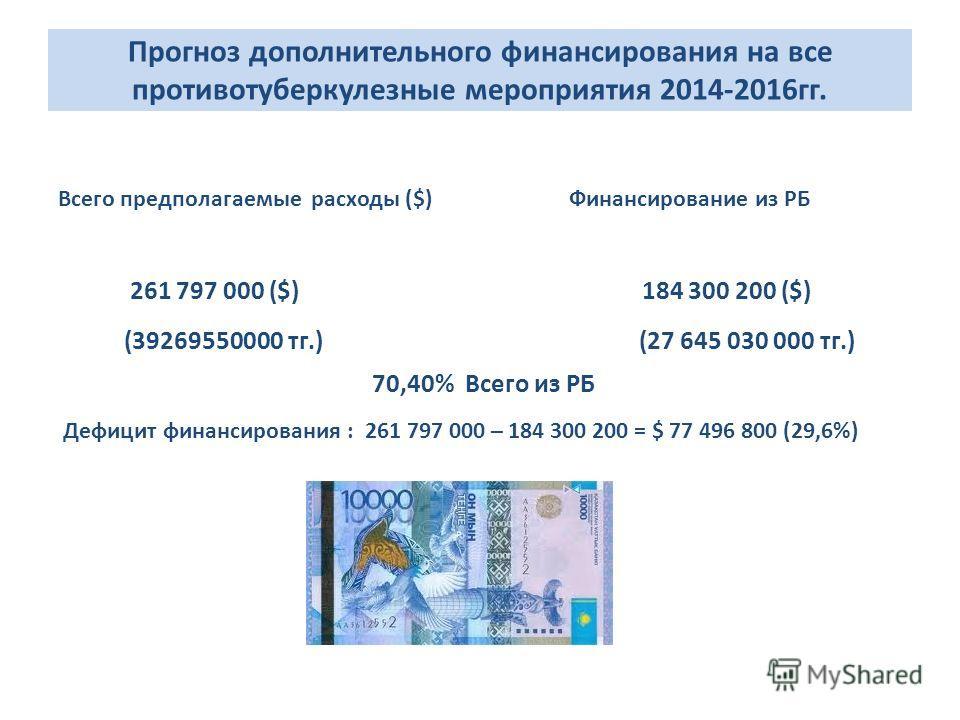 Прогноз дополнительного финансирования на все противотуберкулезные мероприятия 2014-2016гг. Всего предполагаемые расходы ($) Финансирование из РБ 261 797 000 ($) 184 300 200 ($) (39269550000 тг.) (27 645 030 000 тг.) 70,40% Всего из РБ Дефицит финанс