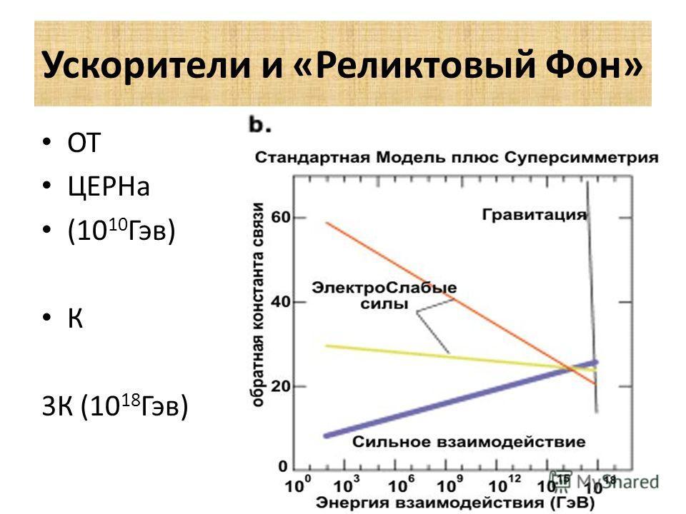 Ускорители и «Реликтовый Фон» ОТ ЦЕРНа (10 10 Гэв) К 3К (10 18 Гэв)